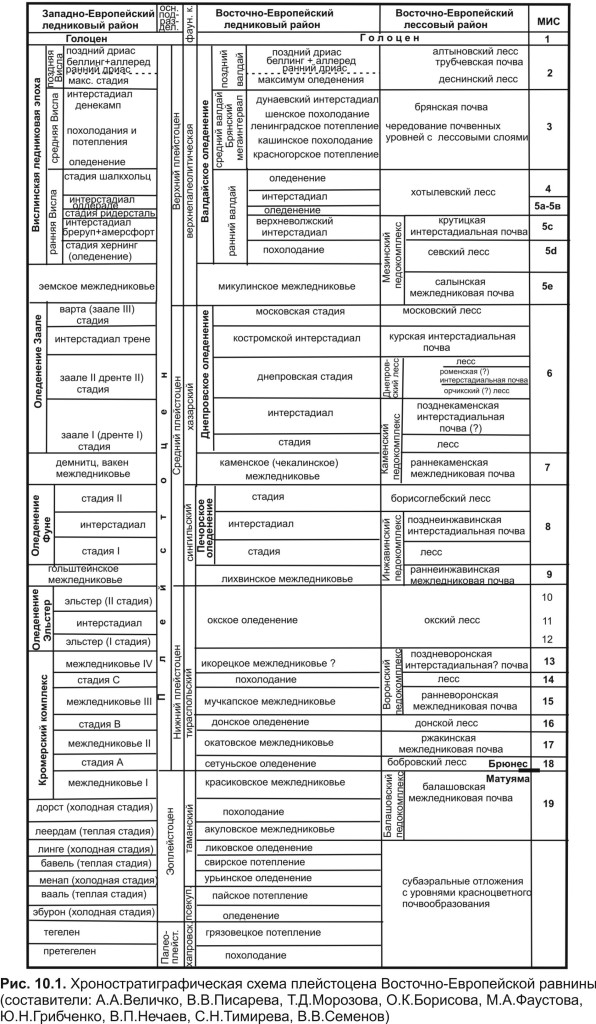 Стратиграфическая схема